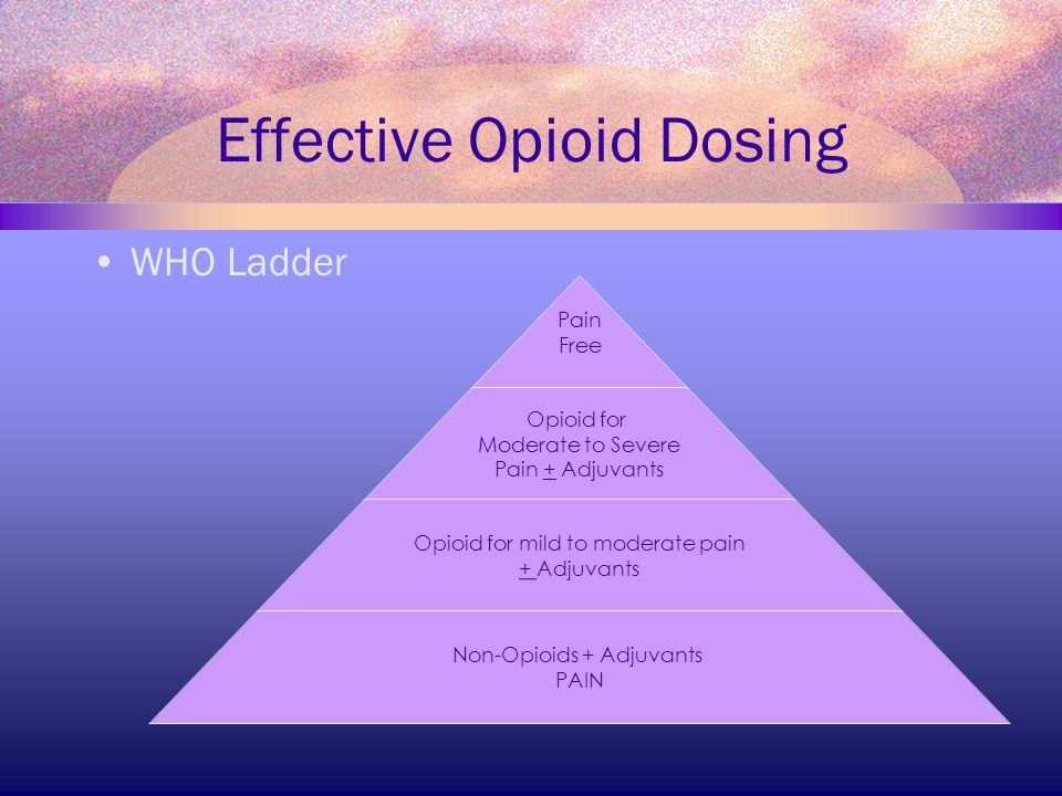 Effective Opioid Dosing WHO Ladder Pain Free Opioid for Moderate to Severe Pain + Adjuvants Opioid for mild to moderate pain + Adjuvants Non-Opioids +