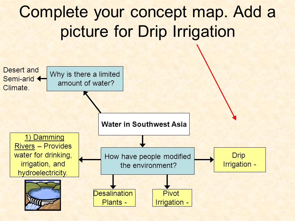 Complete your concept map. Add a picture for Drip Irrigation Water in Southwest Asia Why is there a limited amount of water? How have people modified