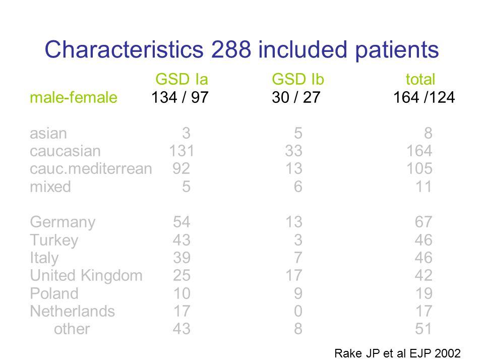 Characteristics 288 included patients GSD IaGSD Ib total male-female134 / 9730 / 27164 /124 asian 3 5 8 caucasian 131 33 164 cauc.mediterrean 92 13 10