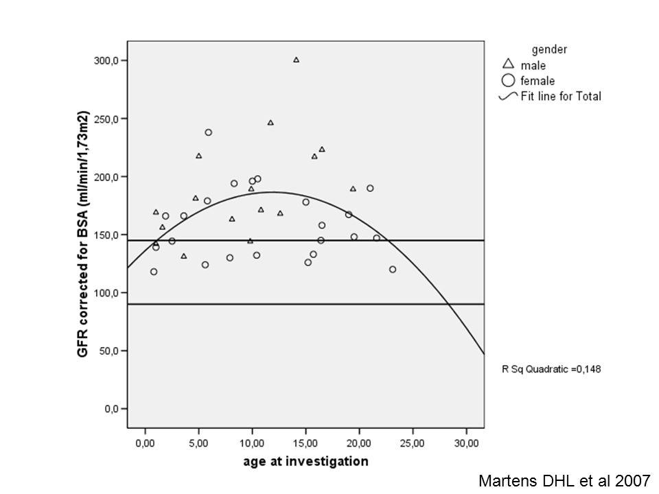 Martens DHL et al 2007
