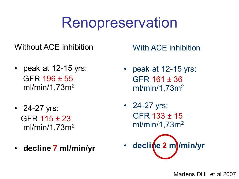 Renopreservation Without ACE inhibition peak at 12-15 yrs: GFR 196 ± 55 ml/min/1,73m 2 24-27 yrs: GFR 115 ± 23 ml/min/1,73m 2 decline 7 ml/min/yr With