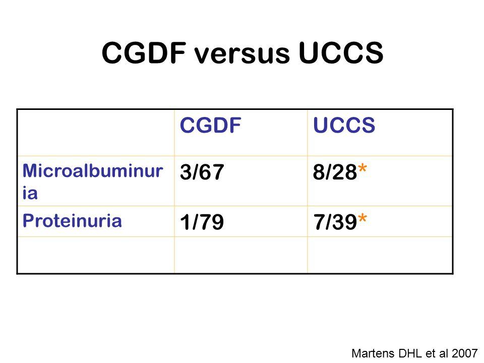 CGDF versus UCCS CGDFUCCS Microalbuminur ia 3/678/28* Proteinuria 1/797/39* Martens DHL et al 2007