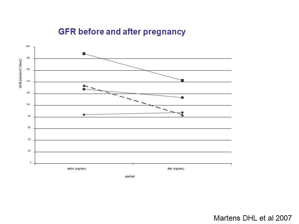GFR before/after pregnancy 0 20 40 60 80 100 120 140 160 180 200 before pregnancyafter pregnancy period GFR (ml/min/1,73m2) patient 2.1 patient 2.2 pa