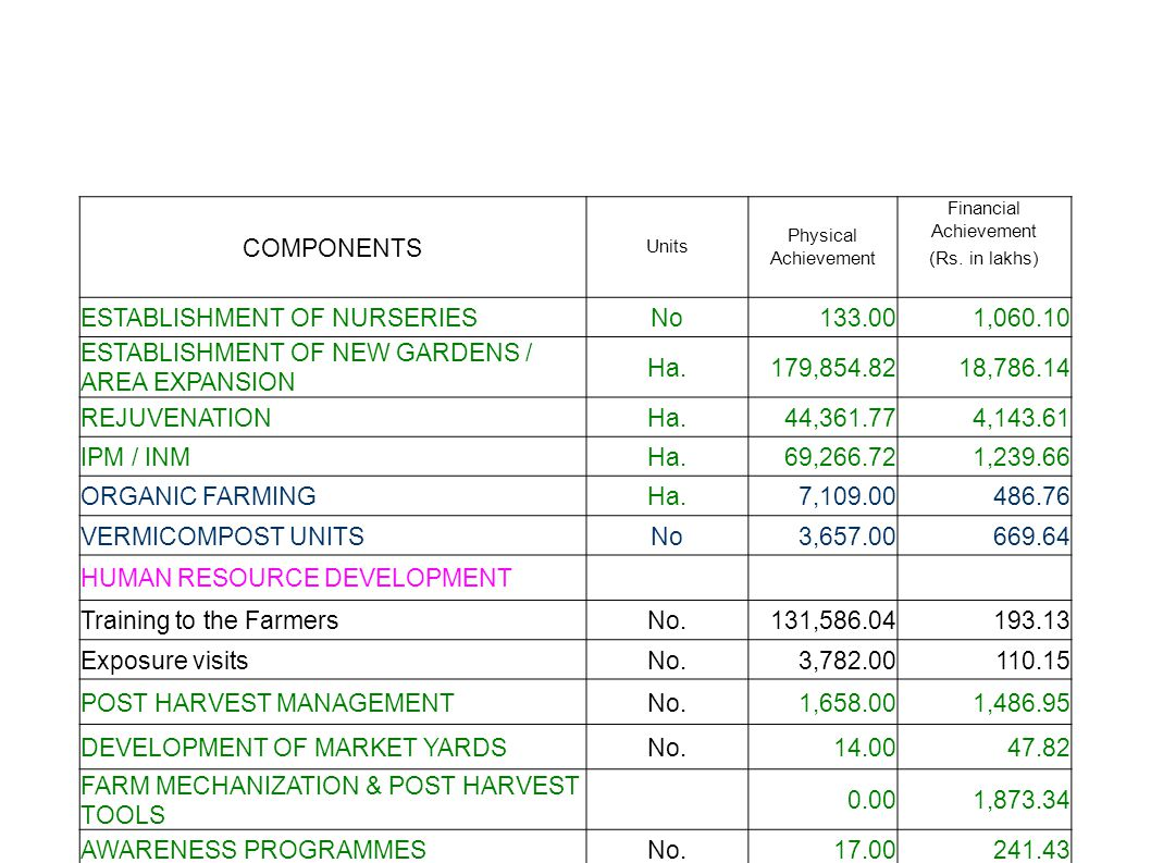 COMPONENTS Units Physical Achievement Financial Achievement (Rs.