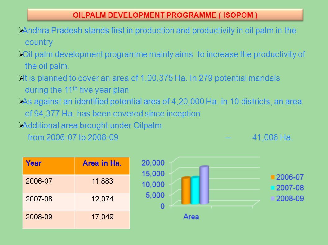 OILPALM DEVELOPMENT PROGRAMME ( ISOPOM )  Andhra Pradesh stands first in production and productivity in oil palm in the country  Oil palm development programme mainly aims to increase the productivity of the oil palm.