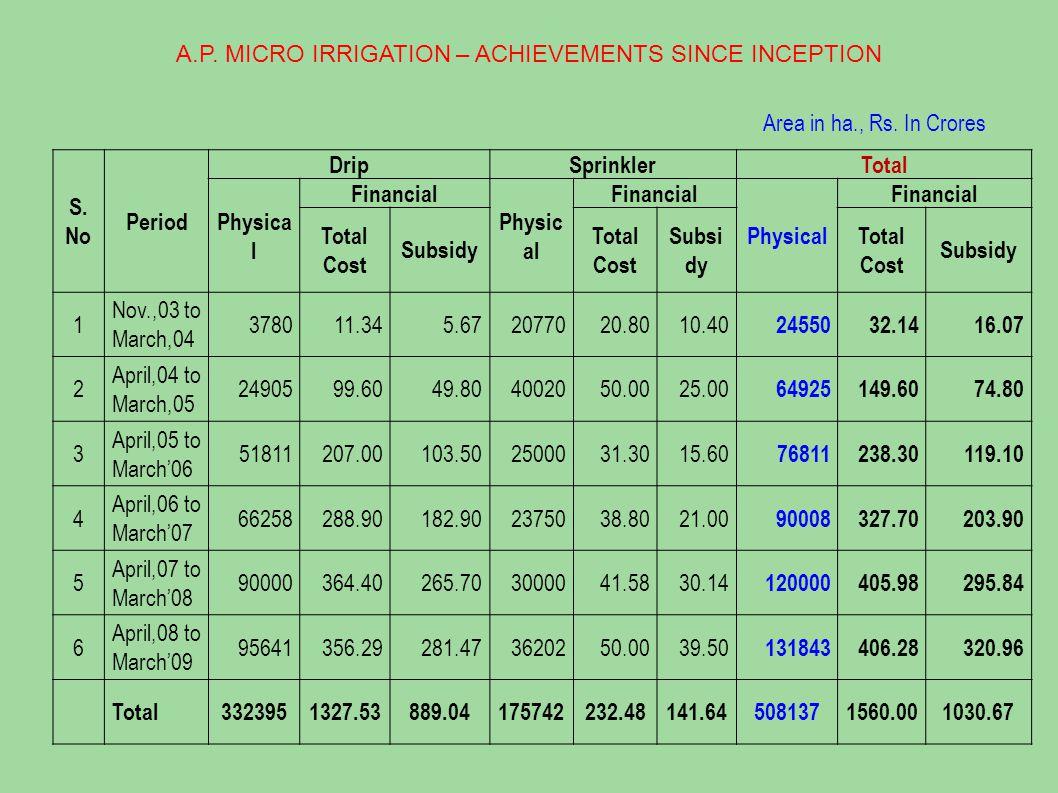 Achievements under A.P.