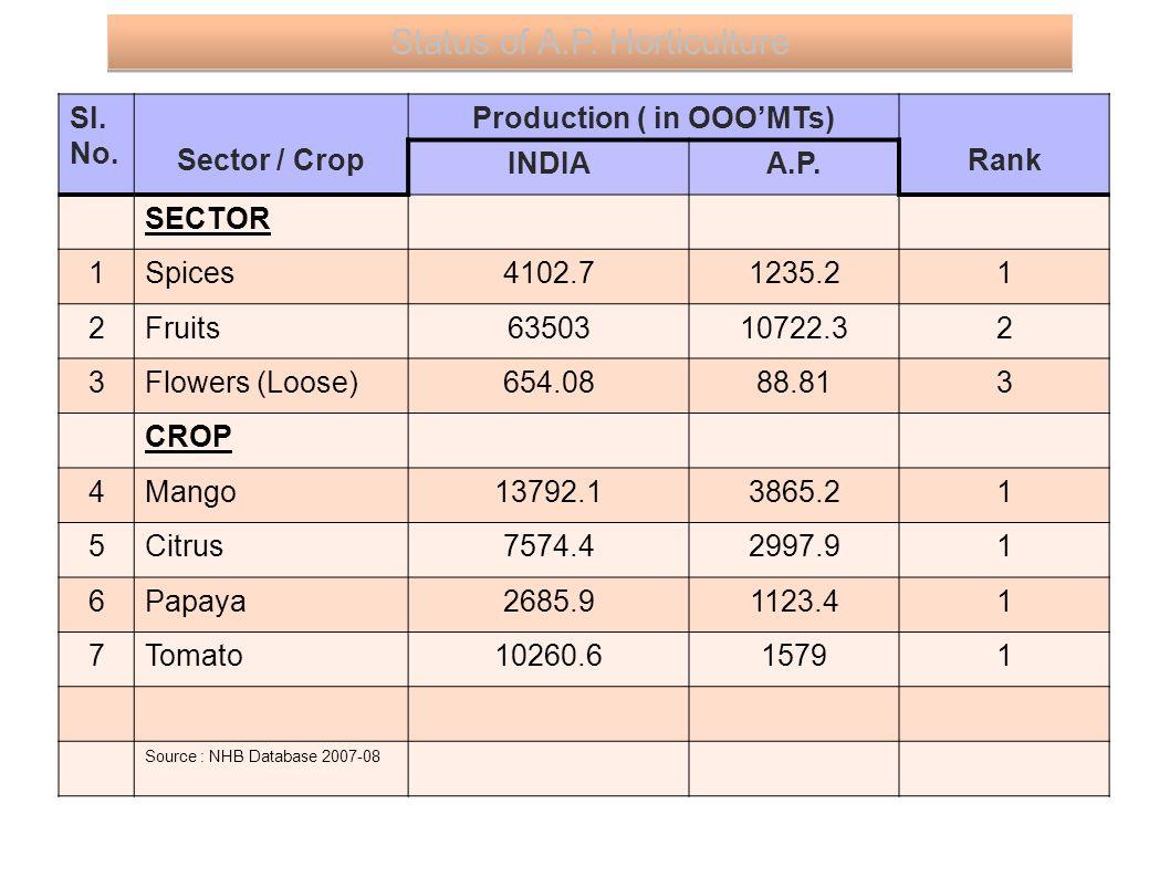 Sl. No. Sector / Crop Production ( in OOO'MTs) Rank INDIAA.P.