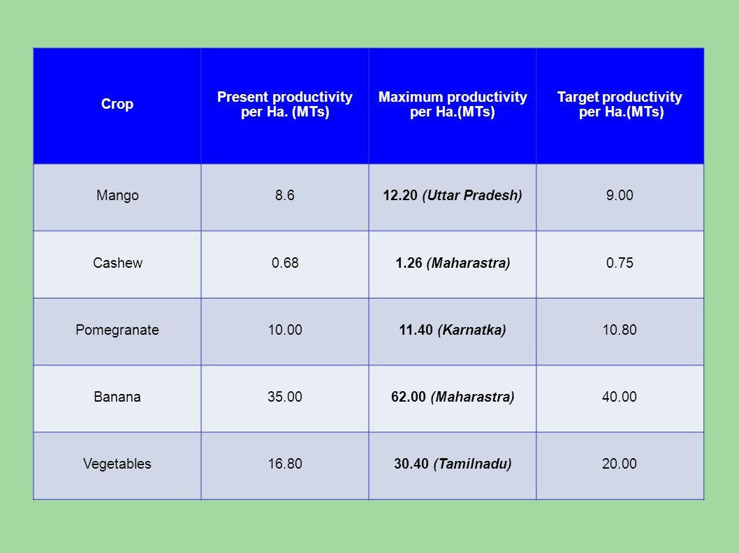 Crop Present productivity per Ha.