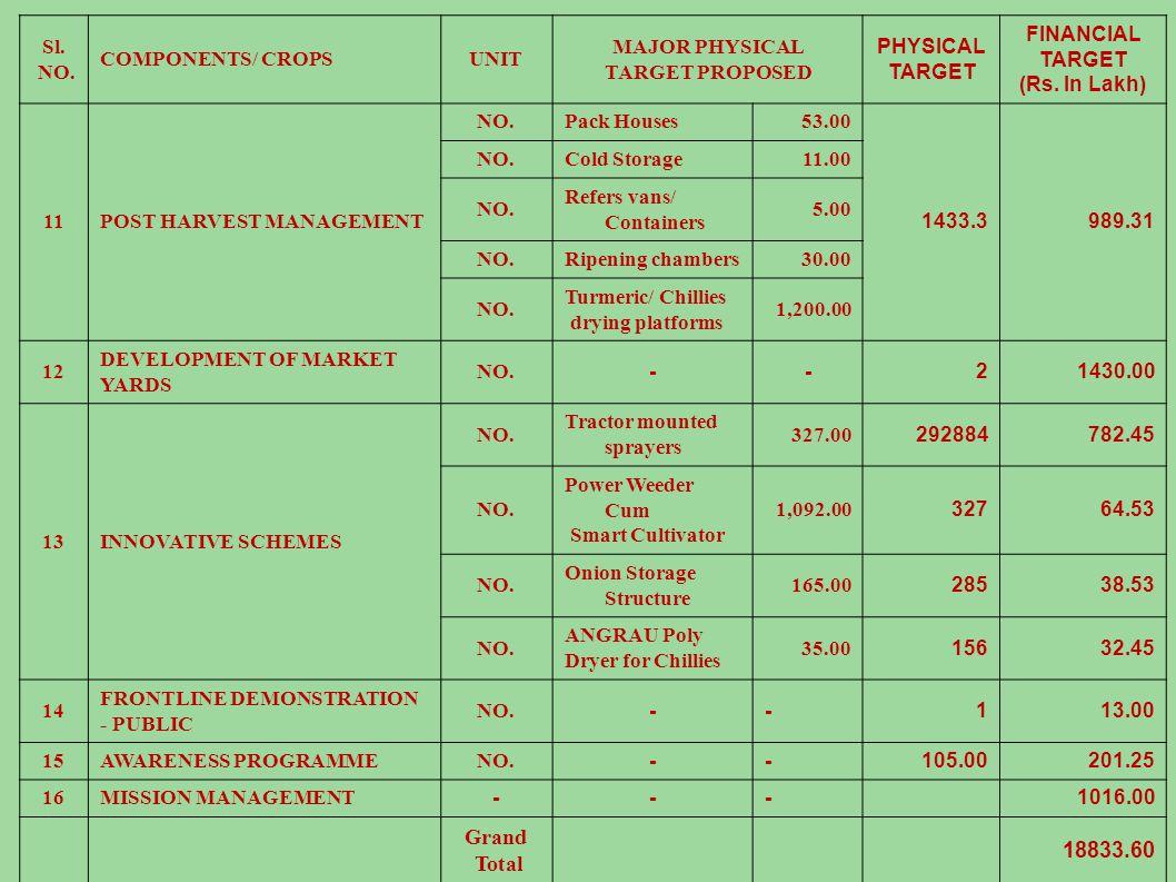 Sl. NO. COMPONENTS/ CROPSUNIT MAJOR PHYSICAL TARGET PROPOSED PHYSICAL TARGET FINANCIAL TARGET (Rs.