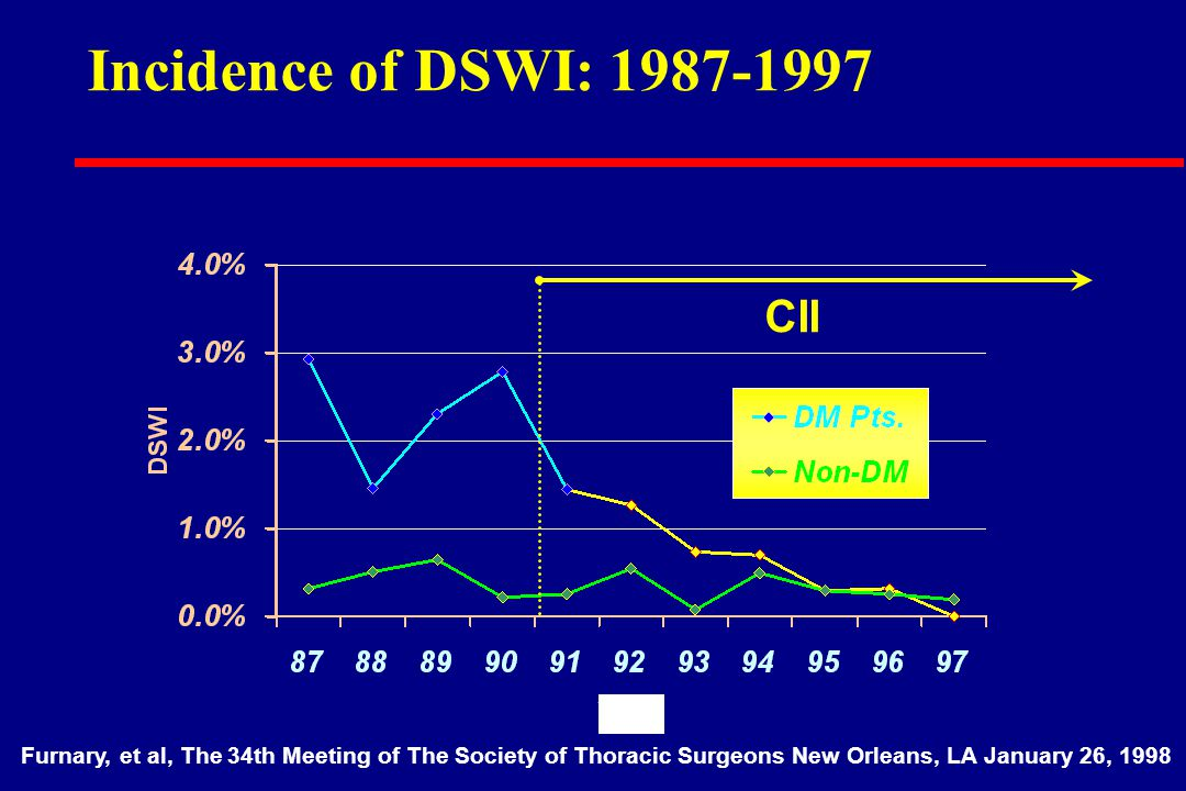 Incidence of DSWI: 1987-1997 CII Furnary, et al, The 34th Meeting of The Society of Thoracic Surgeons New Orleans, LA January 26, 1998