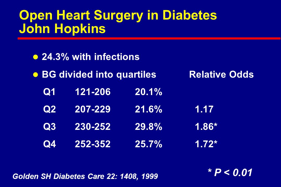 Open Heart Surgery in Diabetes John Hopkins l 24.3% with infections l BG divided into quartiles Relative Odds Q1 121-206 20.1% Q2 207-229 21.6% 1.17 Q3 230-252 29.8% 1.86* Q4 252-352 25.7% 1.72* Golden SH Diabetes Care 22: 1408, 1999 * P < 0.01