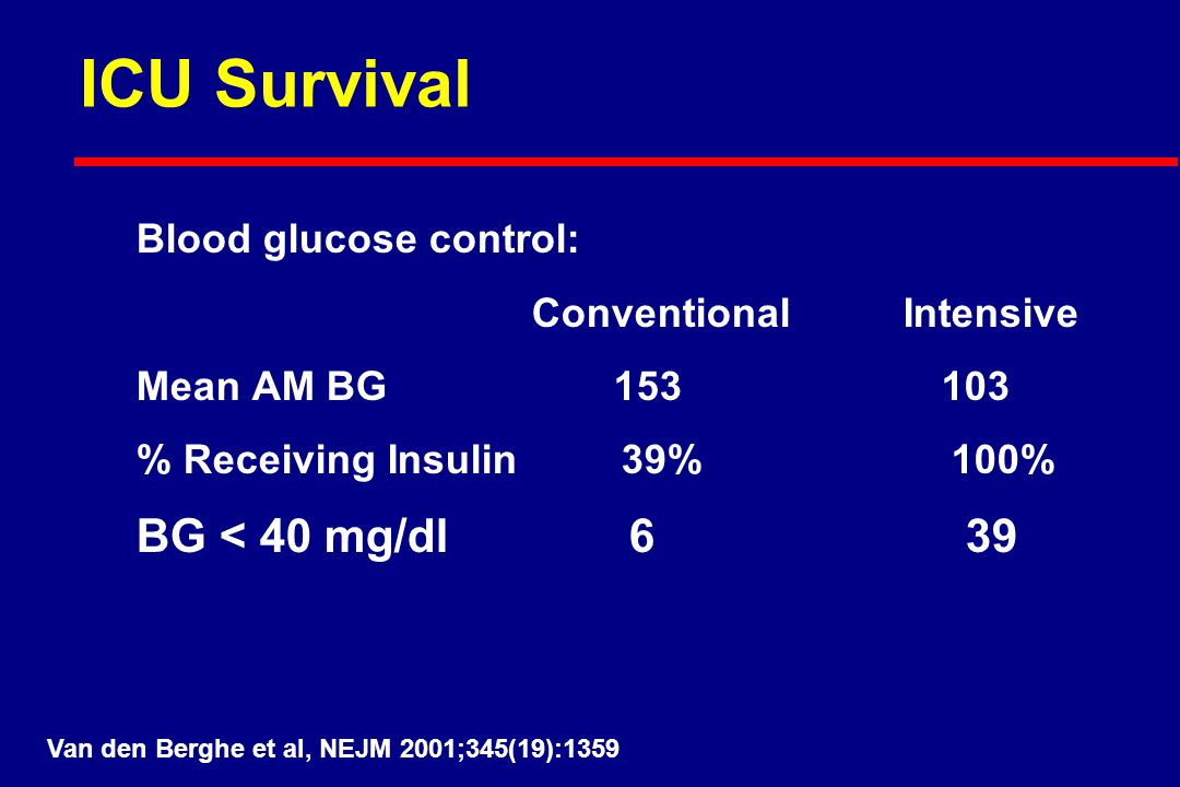 ICU Survival Blood glucose control: Conventional Intensive Mean AM BG 153 103 % Receiving Insulin 39% 100% BG < 40 mg/dl 6 39 Van den Berghe et al, NEJM 2001;345(19):1359