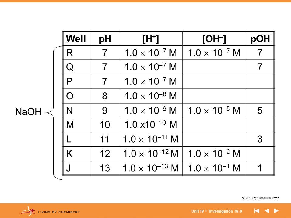 © 2004 Key Curriculum Press. Unit IV Investigation IV-X WellpH[H + ][OH – ]pOH R7 1.0  10 –7 M 7 Q7 7 P7 O8 1.0  10 –8 M N9 1.0  10 –9 M1.0  10 –5