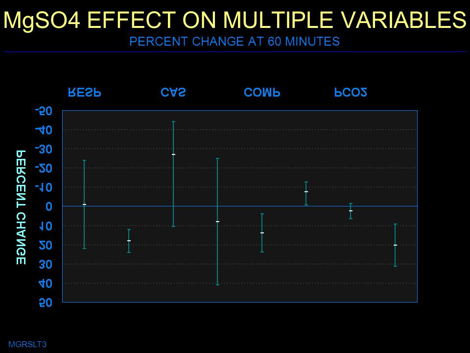 MgSO4 EFFECT ON MULTIPLE VARIABLES PERCENT CHANGE AT 60 MINUTES MGRSLT3
