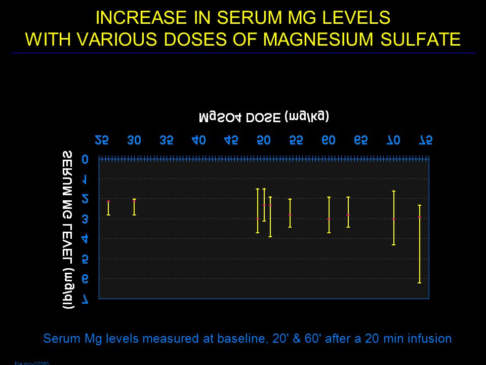 KINETICS OF MgSO4 IN CHILDREN CONCLUSIONS OF SINGLE DOSE TRIAL (Dose = 52.6 +/- 15.4 mg/kg) 1.BASELINE SERUM Mg LEVELS WERE 1.87 +/- 0.26 MG/DL Avg 20 level = 3.73 +/ -0.99 Avg 60 level = 2.62 +/- 0.35 2.VOLUME OF DISTRIBUTION = 313.2 +/- 74.2 ML/KG 3.1/2 LIFE = 1.95 +/- 0.93 HOURS 4.RECOMMENDED DOSE TO ACHIEVE SERUM LEVEL = 4.2 MG/DL:* with high baseline and small Vd: 49.9 mg/kg with low baseline and large Vd: 101.3 mg/kg with avg baseline and avg Vd: 73.6 mg/kg 5.FOR OUR PURPOSES WE ARE GOING TO CONTINUE OUR STUDIES WITH 70 MG/KG *Fesmire FM: intravenous Magnesium for Acute Asthma.