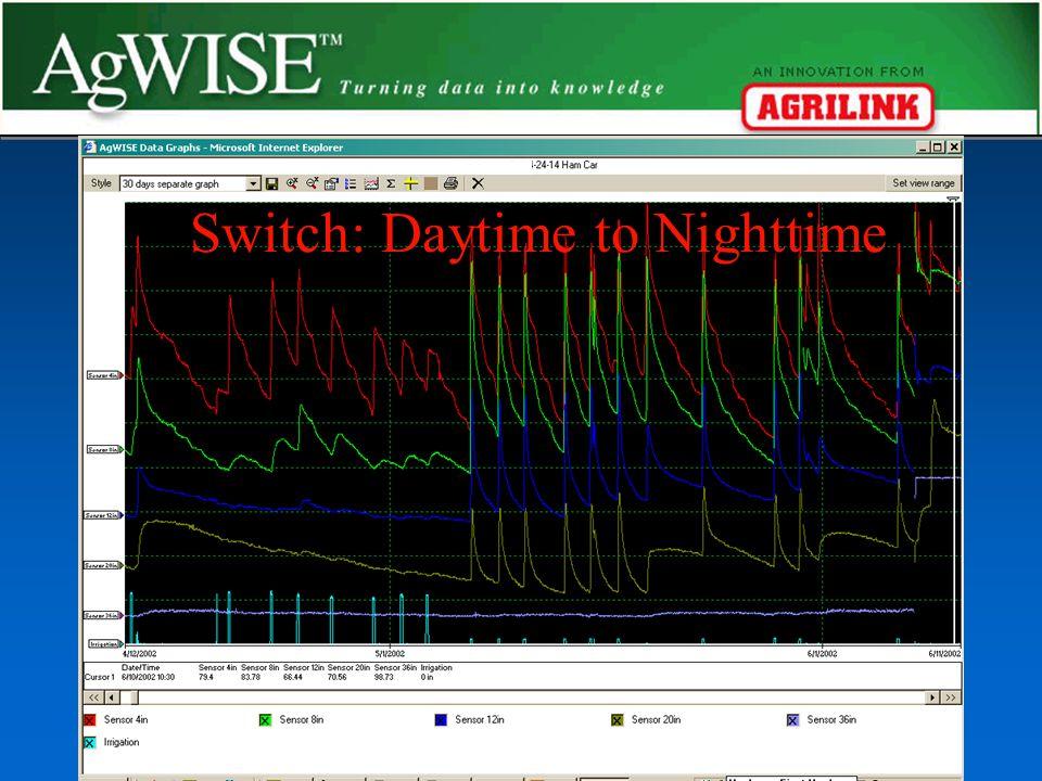 Switch: Daytime to Nighttime