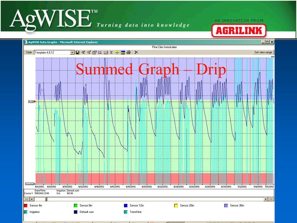 Summed Graph - Drip Summed Graph – Drip