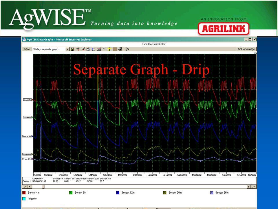 Separate Graph - Drip