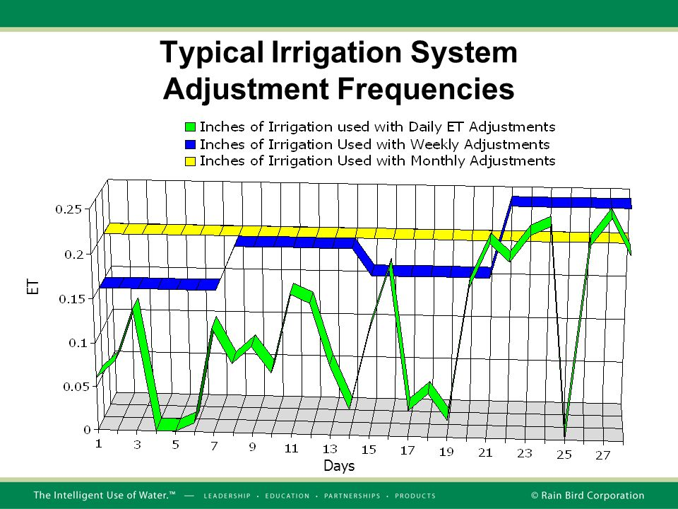 Days ET Typical Irrigation System Adjustment Frequencies