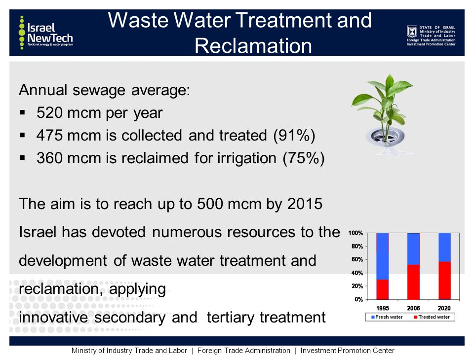 Ministry of Industry Trade and Labor | Foreign Trade Administration | Investment Promotion Center Annual sewage average:  520 mcm per year  475 mcm