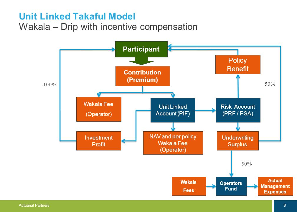 8 Actuarial Partners Unit Linked Takaful Model Wakala – Drip with incentive compensation Participant Contribution (Premium) Risk Account (PRF / PSA) Underwriting Surplus Investment Profit Unit Linked Account (PIF) 100% Wakala Fee (Operator) NAV and per policy Wakala Fee (Operator) Wakala Fees Operators Fund Actual Management Expenses 50% Policy Benefit 50%