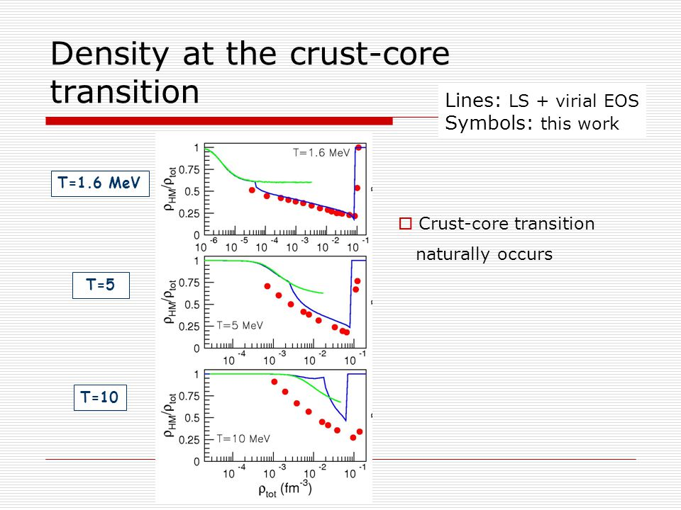 Density at the crust-core transition Lines: LS + virial EOS Symbols: this work  Crust-core transition naturally occurs T=1.6 MeV T=5 T=10