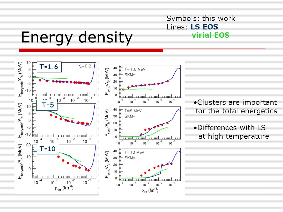 Energy density Symbols: this work Lines: LS EOS virial EOS Clusters are important for the total energetics Differences with LS at high temperature T=1.6 T=5 T=10
