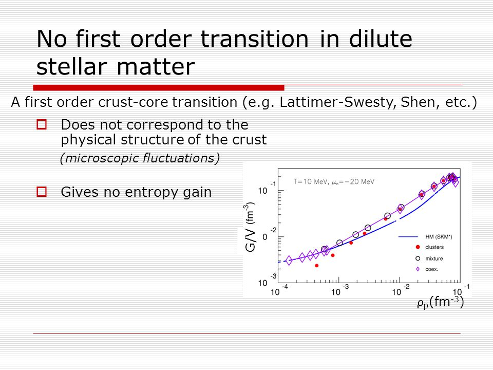 No first order transition in dilute stellar matter  Does not correspond to the physical structure of the crust (microscopic fluctuations)  Gives no entropy gain A first order crust-core transition (e.g.