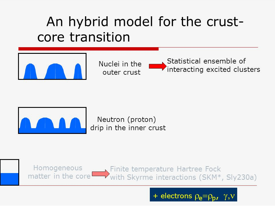An hybrid model for the crust- core transition Neutron (proton) drip in the inner crust Nuclei in the outer crust Statistical ensemble of interacting excited clusters + electrons  e  p,  Homogeneous matter in the core Finite temperature Hartree Fock with Skyrme interactions (SKM*, Sly230a)