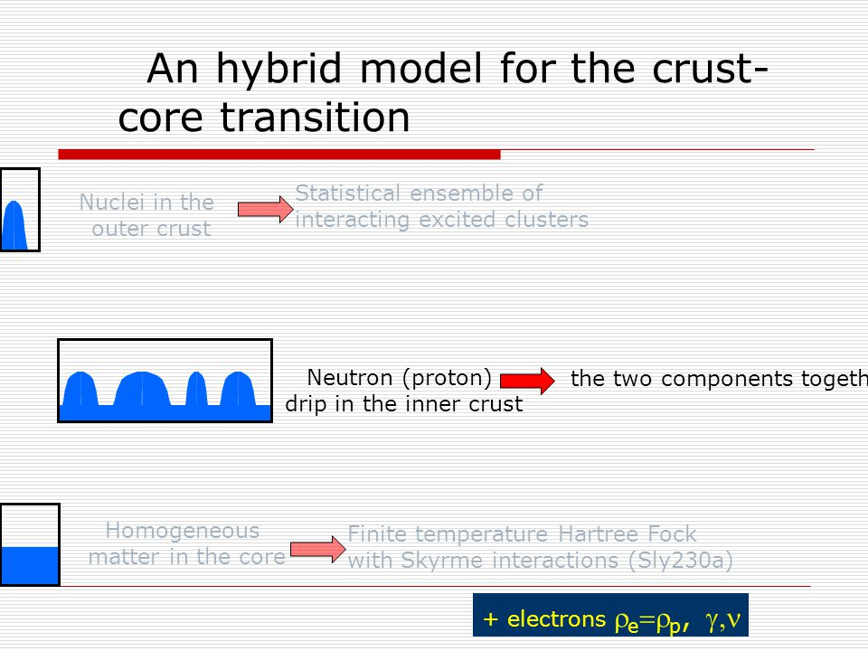 Nuclei in the outer crust Statistical ensemble of interacting excited clusters An hybrid model for the crust- core transition Neutron (proton) drip in the inner crust Homogeneous matter in the core Finite temperature Hartree Fock with Skyrme interactions (Sly230a) the two components together + electrons  e  p, 