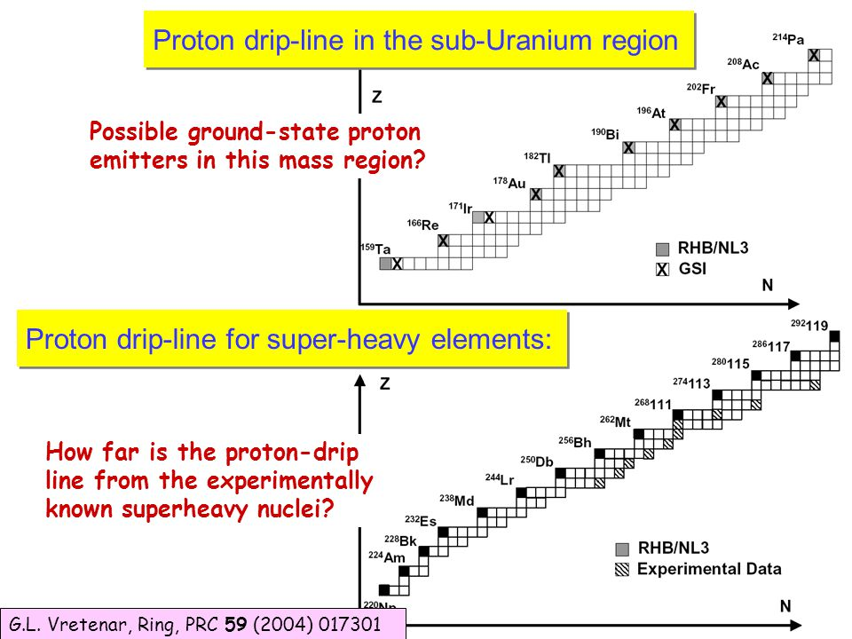 How far is the proton-drip line from the experimentally known superheavy nuclei.