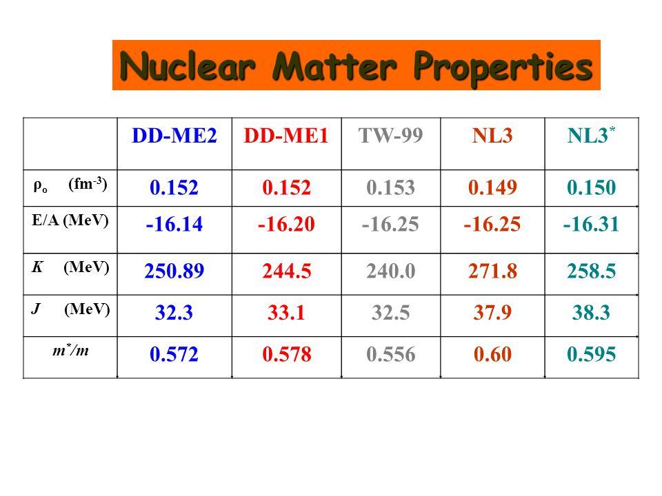 DD-ME2DD-ME1TW-99NL3NL3 * ρ ο (fm -3 ) 0.152 0.1530.1490.150 Ε/Α (MeV) -16.14-16.20-16.25 -16.31 K (MeV) 250.89244.5240.0271.8258.5 J (MeV) 32.333.132.537.938.3 m * /m 0.5720.5780.5560.600.595 Nuclear Matter Properties
