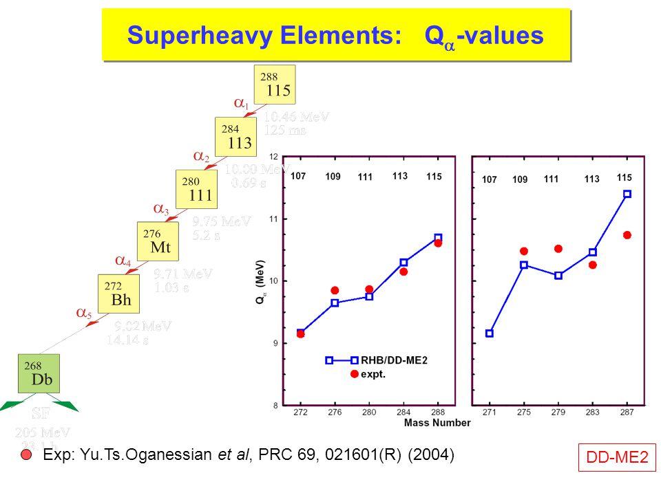 SH-Elements DD-ME2 Exp: Yu.Ts.Oganessian et al, PRC 69, 021601(R) (2004) Superheavy Elements: Q  -values