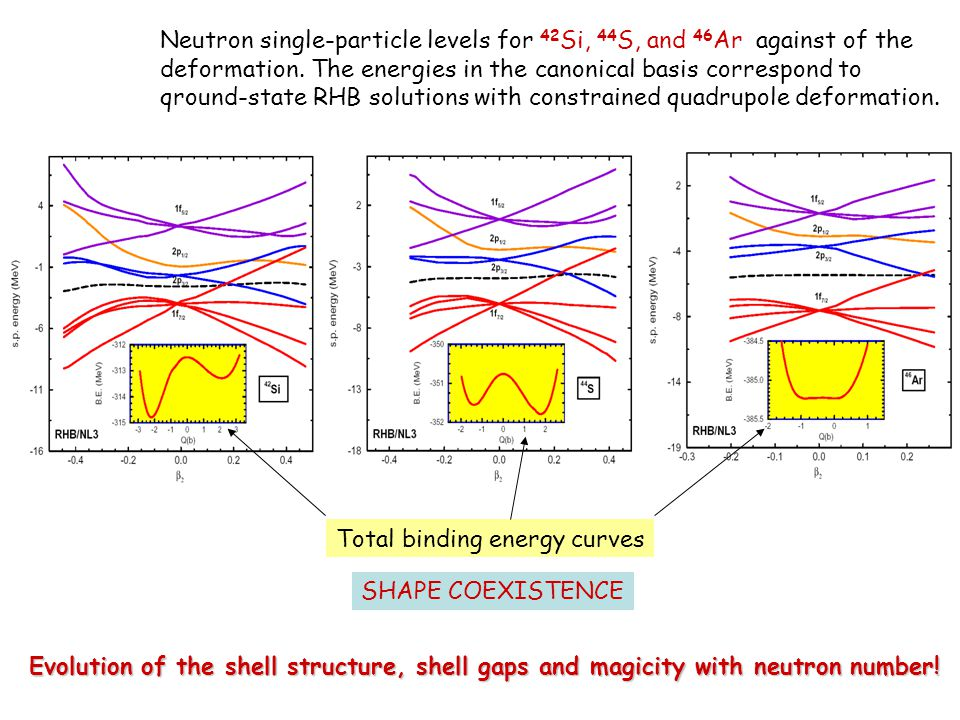Neutron single-particle levels for 42 Si, 44 S, and 46 Ar against of the deformation.