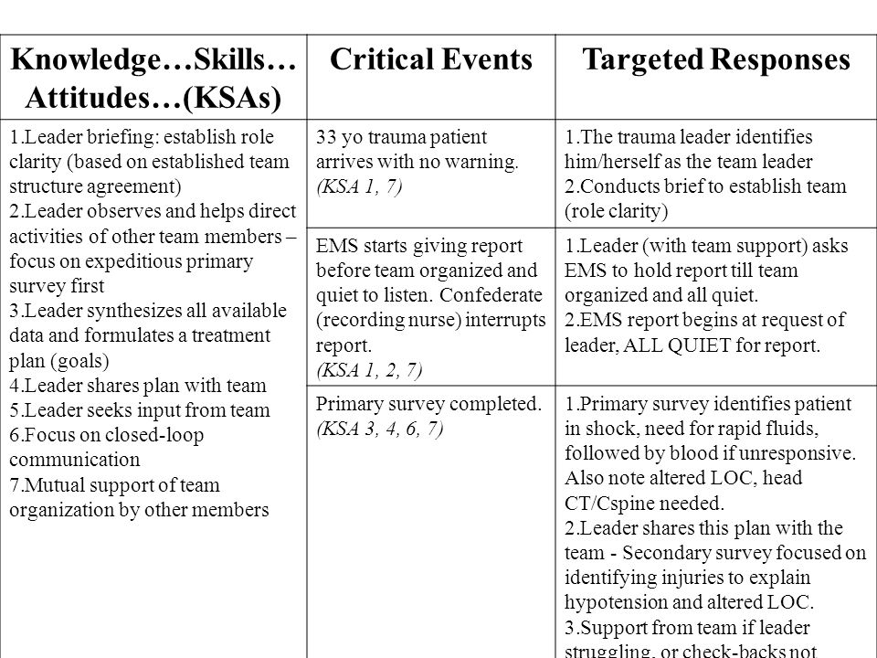 Knowledge…Skills… Attitudes…(KSAs) Critical EventsTargeted Responses 1.Leader briefing: establish role clarity (based on established team structure agreement) 2.Leader observes and helps direct activities of other team members – focus on expeditious primary survey first 3.Leader synthesizes all available data and formulates a treatment plan (goals) 4.Leader shares plan with team 5.Leader seeks input from team 6.Focus on closed-loop communication 7.Mutual support of team organization by other members 33 yo trauma patient arrives with no warning.