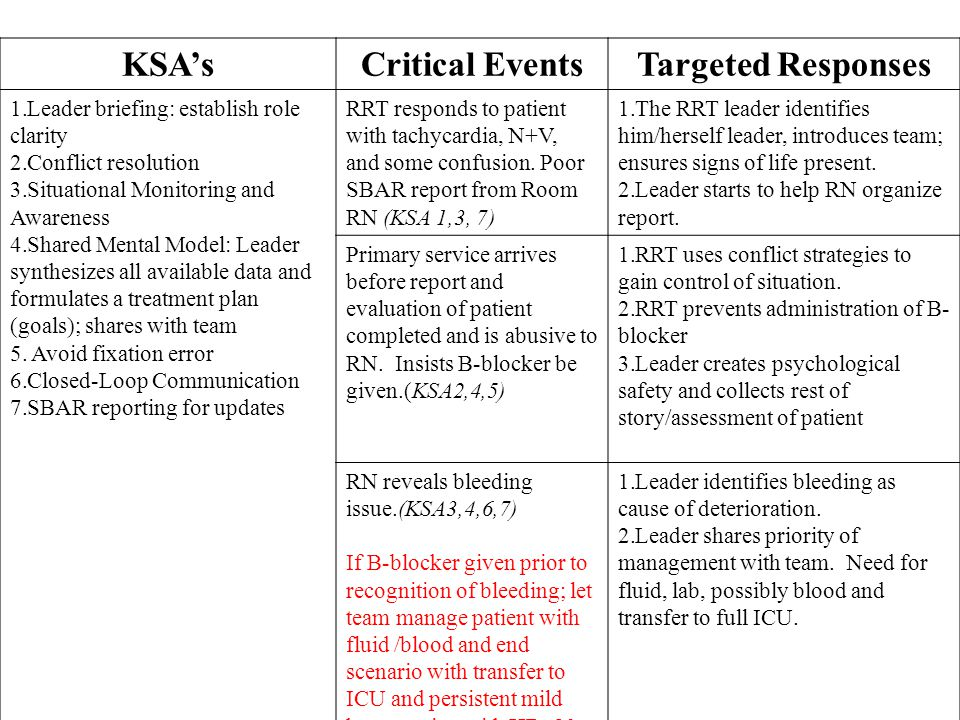 KSA'sCritical EventsTargeted Responses 1.Leader briefing: establish role clarity 2.Conflict resolution 3.Situational Monitoring and Cross-monitoring 4.Shared Mental Model: Leader synthesizes all available data and formulates a treatment plan (goals); shares with team 5.