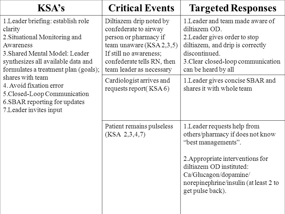 KSA'sCritical EventsTargeted Responses 1.Leader briefing: establish role clarity 2.Situational Monitoring and Awareness 3.Shared Mental Model: Leader synthesizes all available data and formulates a treatment plan (goals); shares with team 4.