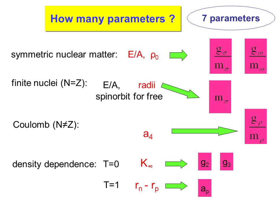 number of param. How many parameters .