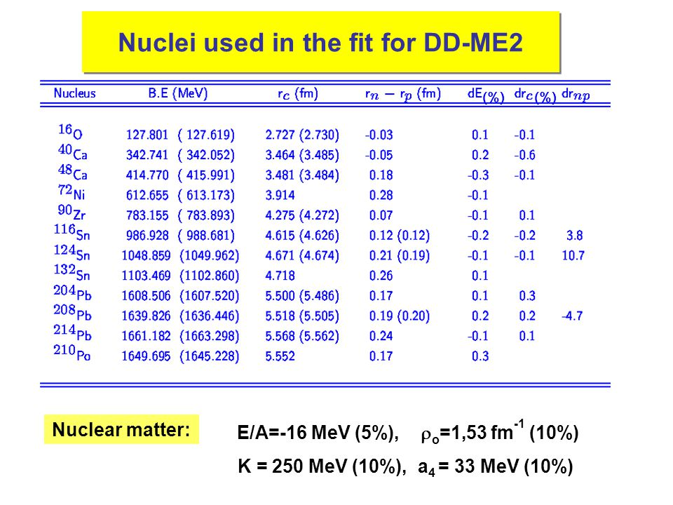 Fit: DD-ME2 Nuclei used in the fit for DD-ME2 (%) Nuclear matter: E/A=-16 MeV (5%),  o =1,53 fm -1 (10%) K = 250 MeV (10%), a 4 = 33 MeV (10%)