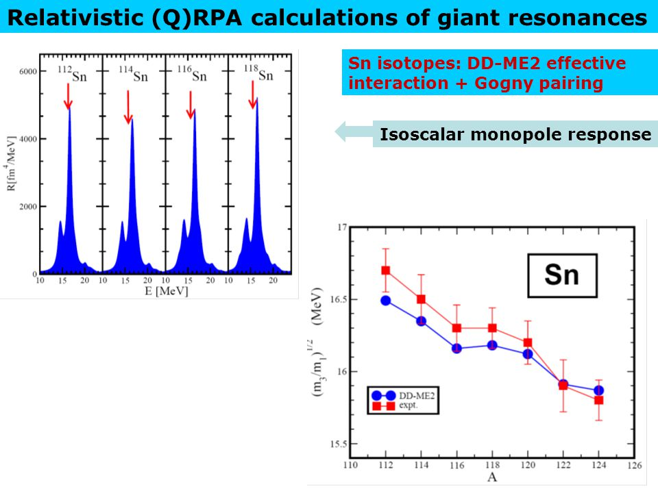 Relativistic (Q)RPA calculations of giant resonances Isoscalar monopole response Sn isotopes: DD-ME2 effective interaction + Gogny pairing