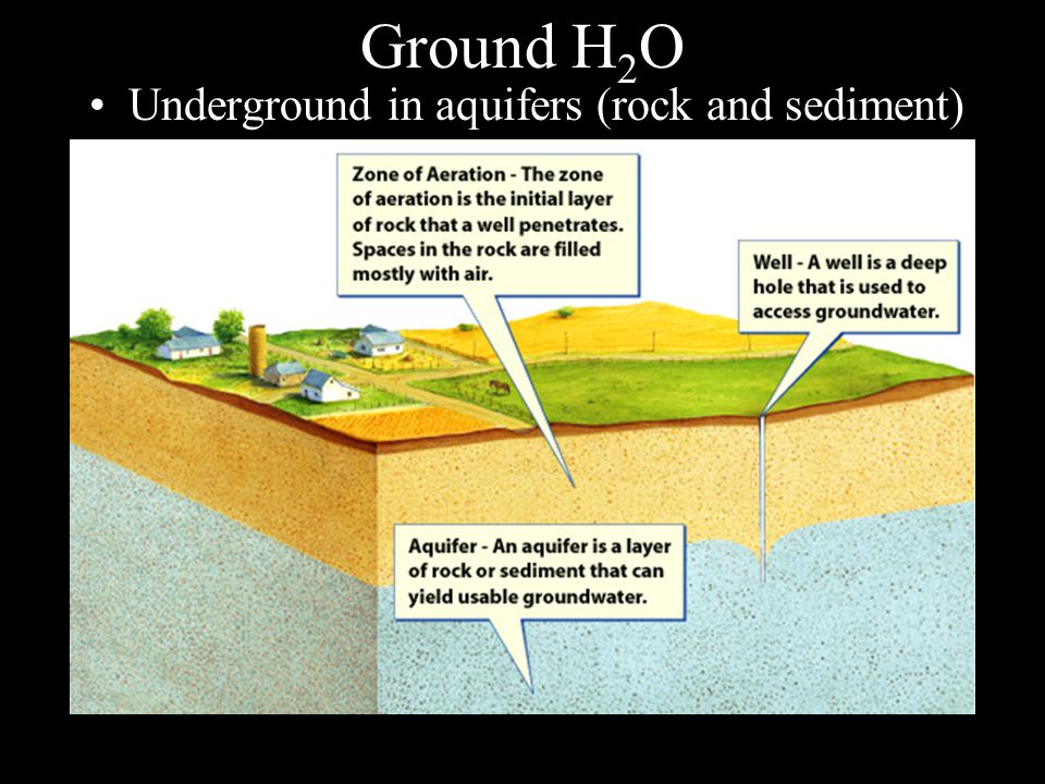 Ground H 2 O Underground in aquifers (rock and sediment)