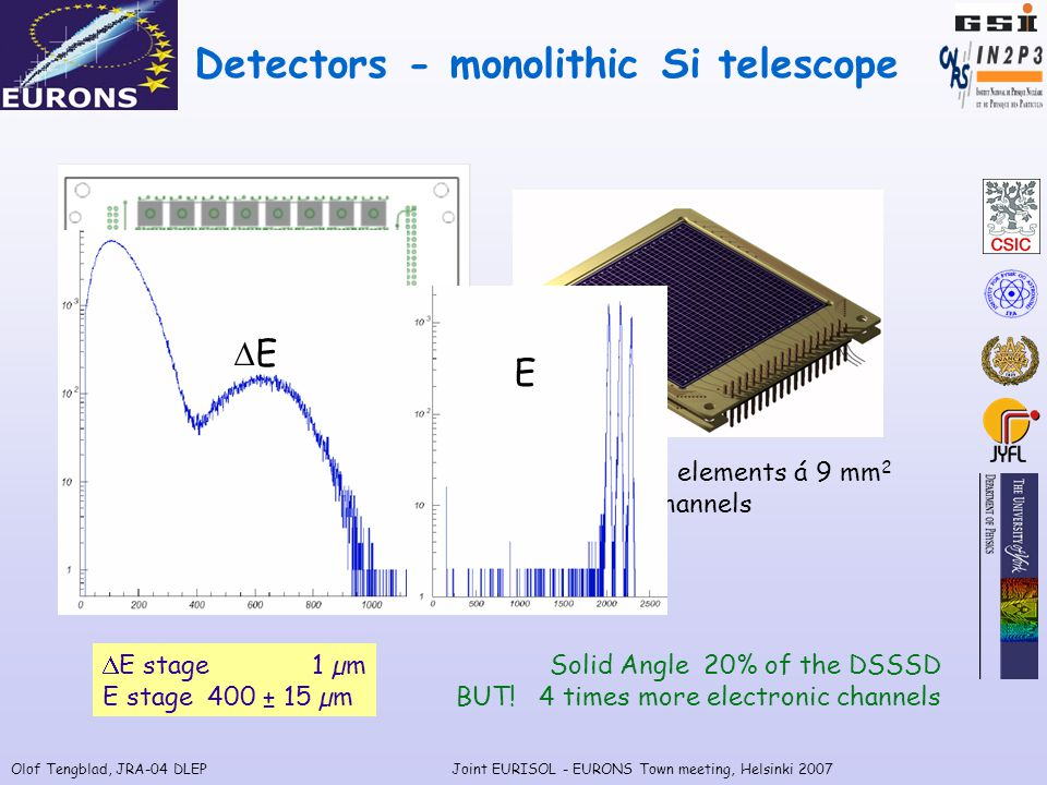 Olof Tengblad, JRA-04 DLEPJoint EURISOL - EURONS Town meeting, Helsinki 2007  E stage 1 µm E stage 400 ± 15 µm Detectors - monolithic Si telescope 64 detector elements á 7 mm 2 128 readout channels multiplexed to 1 ADC.
