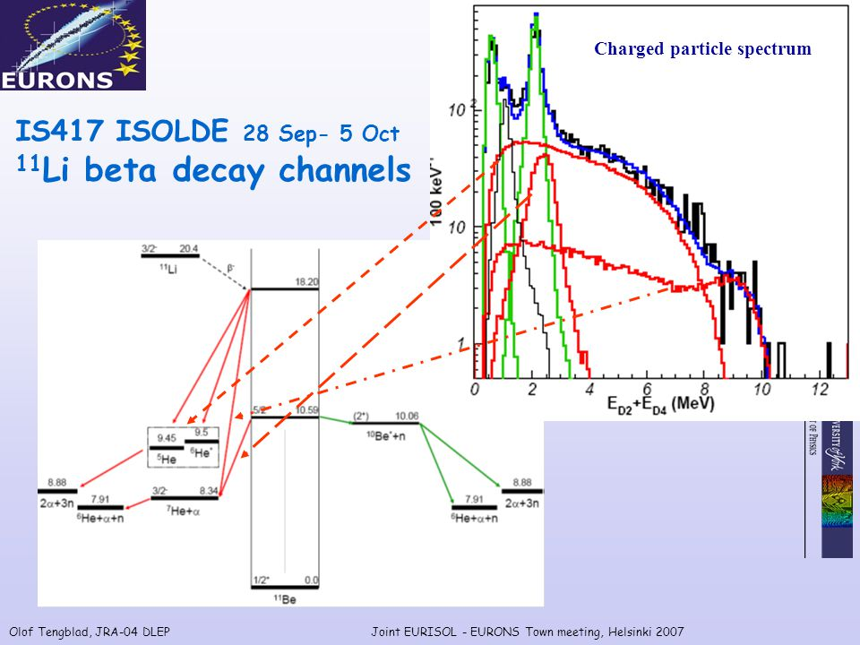 Olof Tengblad, JRA-04 DLEPJoint EURISOL - EURONS Town meeting, Helsinki 2007 Charged particle spectrum IS417 ISOLDE 28 Sep- 5 Oct 11 Li beta decay channels