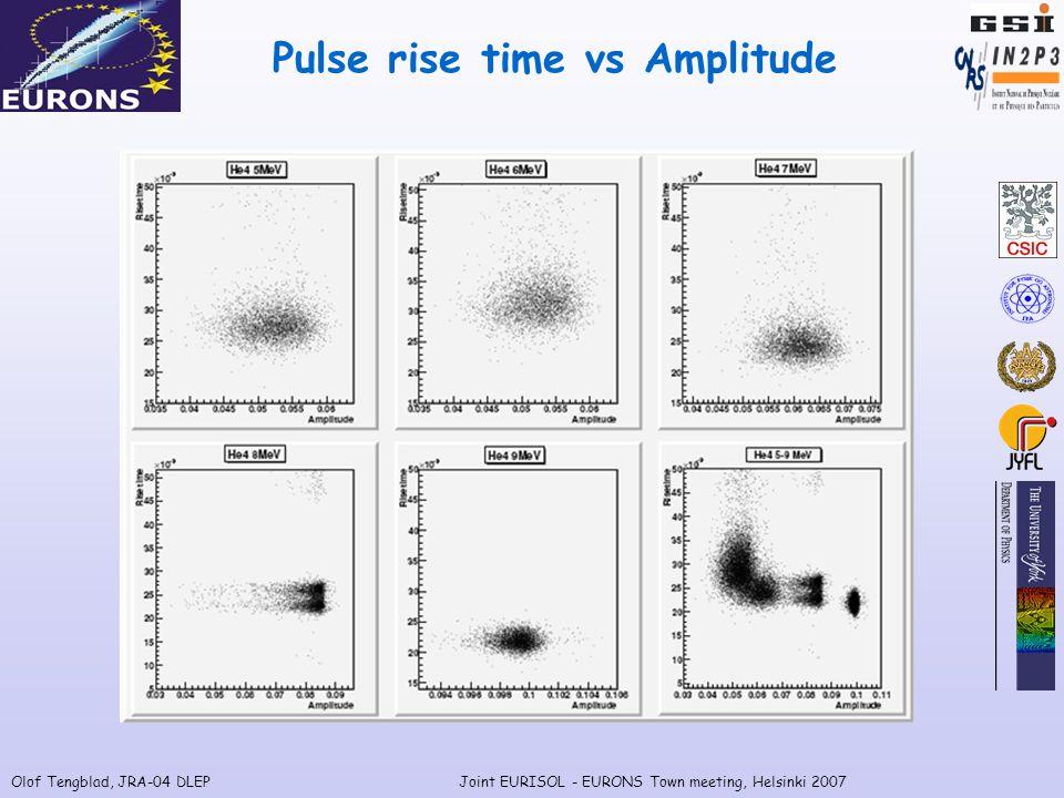 Olof Tengblad, JRA-04 DLEPJoint EURISOL - EURONS Town meeting, Helsinki 2007 Pulse rise time vs Amplitude