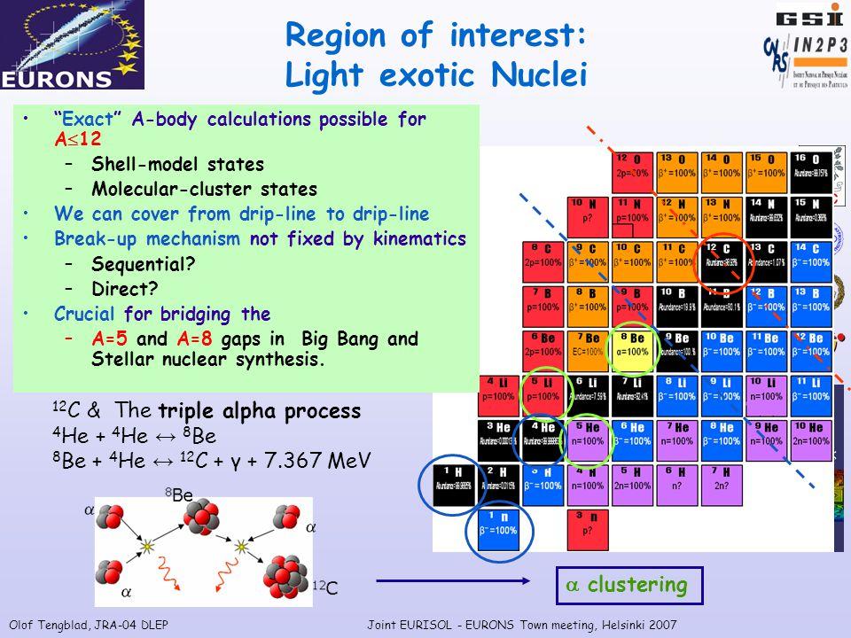Olof Tengblad, JRA-04 DLEPJoint EURISOL - EURONS Town meeting, Helsinki 2007 9 B* p   Be  break-up mechanism:  -clustering.