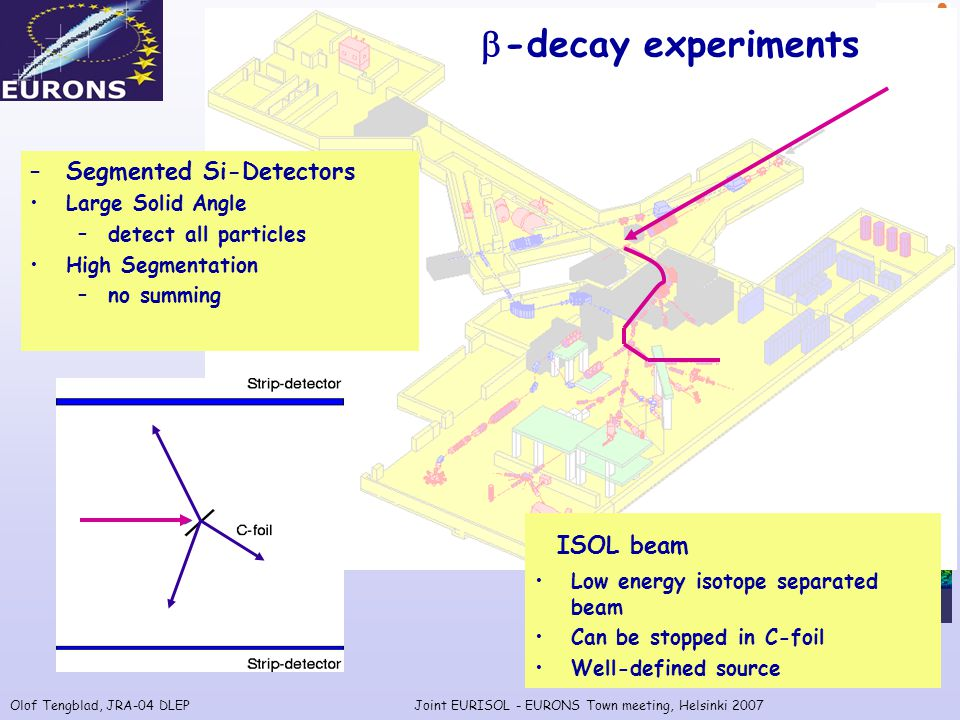 Olof Tengblad, JRA-04 DLEPJoint EURISOL - EURONS Town meeting, Helsinki 2007 ISOL beam Low energy isotope separated beam Can be stopped in C-foil Well-defined source –Segmented Si-Detectors Large Solid Angle –detect all particles High Segmentation –no summing  -decay experiments
