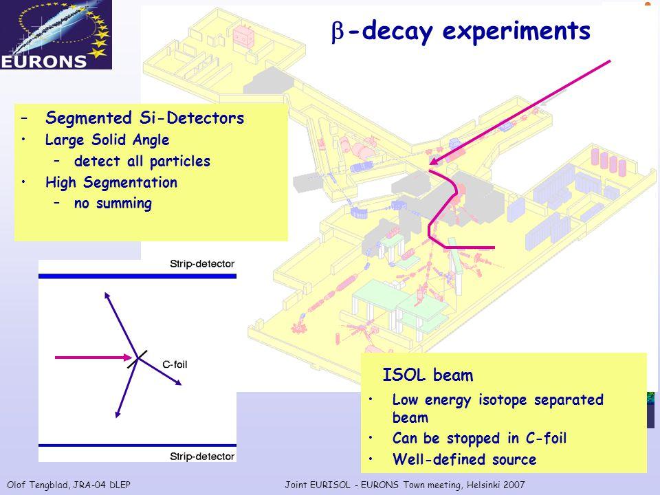 Olof Tengblad, JRA-04 DLEPJoint EURISOL - EURONS Town meeting, Helsinki 2007 Reaction studies @ tandem in Madrid 3 He + 10 B  12 C*  p +  +  +  R.