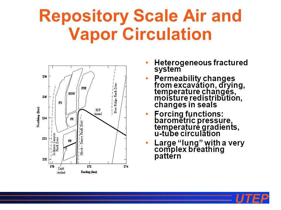 UTEP Repository Scale Air and Vapor Circulation Heterogeneous fractured system Permeability changes from excavation, drying, temperature changes, moisture redistribution, changes in seals Forcing functions: barometric pressure, temperature gradients, u-tube circulation Large lung with a very complex breathing pattern