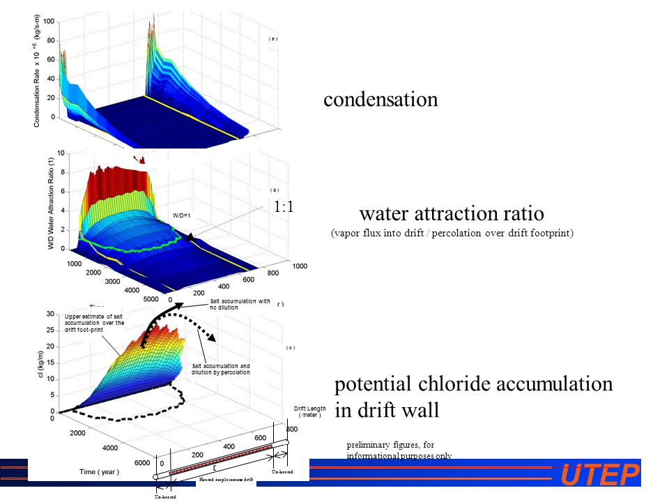 UTEP ( b ) ( a ) W/D=1 Un-heated Drift Length ( meter ) Heated emplacement drift Un-heated Upper estimate of salt accumulation over the drift foot-print Salt accumulation with no dilution Salt accumulation and dilution by percolation ( c ) condensation water attraction ratio (vapor flux into drift / percolation over drift footprint) potential chloride accumulation in drift wall preliminary figures, for informational purposes only 1:1