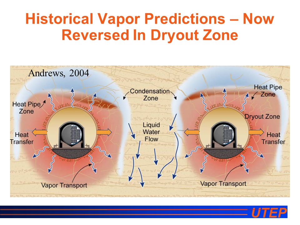 UTEP Historical Vapor Predictions – Now Reversed In Dryout Zone Andrews, 2004